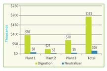 CCUA 2009 Annual Energy Costs