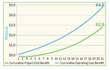 Haines City Operating & Project Cost Benefit