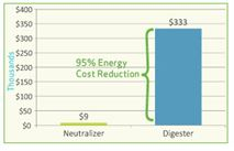 Haines City Annual Energy Cost Benefit